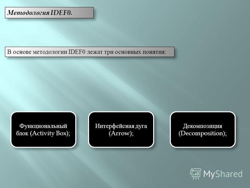 Методология IDEF0. В основе методологии IDEF0 лежат три основных понятия: Функциональный блок (Activity Box); Интерфейсная дуга (Arrow); Декомпозиция (Decomposition);