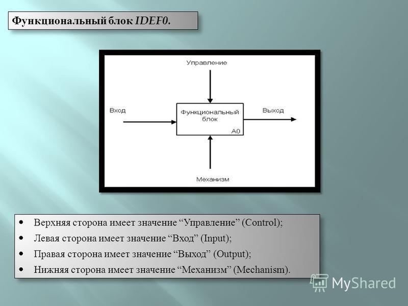 Функциональный блок IDEF0. Верхняя сторона имеет значение Управление (Control); Левая сторона имеет значение Вход (Input); Правая сторона имеет значение Выход (Output); Нижняя сторона имеет значение Механизм (Mechanism). Верхняя сторона имеет значени