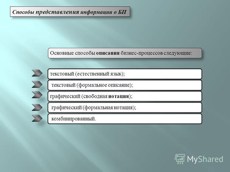 Способы представления информации о БП Основные способы описания бизнес-процессов следующие:текстовый (естественный язык); текстовый (формальное описание); графический (свободная нотация ); графический (формальная нотация); комбинированный.
