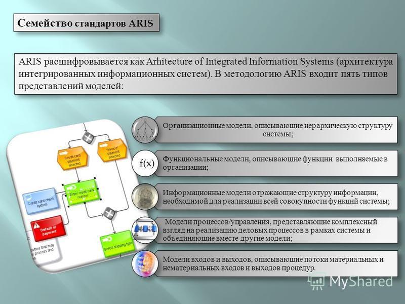 Семейство стандартов ARIS ARIS расшифровывается как Arhitecture of Integrated Information Systems (архитектура интегрированных информационных систем). В методологию ARIS входит пять типов представлений моделей: Организационные модели, описывающие иер