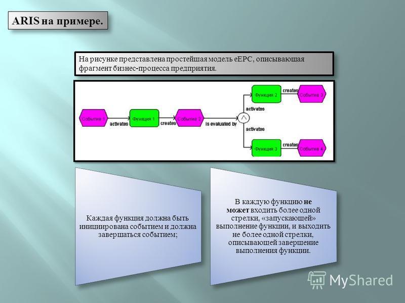 На рисунке представлена простейшая модель eEPC, описывающая фрагмент бизнес-процесса предприятия. Каждая функция должна быть инициирована событием и должна завершаться событием; В каждую функцию не может входить более одной стрелки, «запускающей» вып