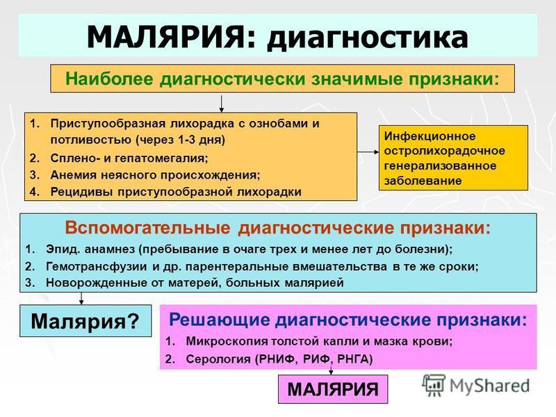 МАЛЯРИЯ: диагностика Наиболее диагностически значимые признаки: 1. Приступообразная лихорадка с ознобами и потливостью (через 1-3 дня) 2.Сплено- и гепатомегалия; 3. Анемия неясного происхождения; 4. Рецидивы приступообразной лихорадки Инфекционное ос
