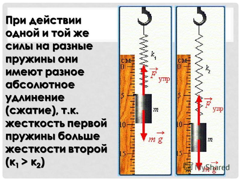 При действии одной и той же силы на разные пружины они имеют разное абсолютное удлинение (сжатие), т.к. жесткость первой пружины больше жесткости второй (к 1 > к 2)