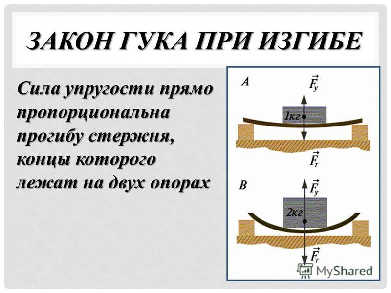 ЗАКОН ГУКА ПРИ ИЗГИБЕ Сила упругости прямо пропорциональна прогибу стержня, концы которого лежат на двух опорах