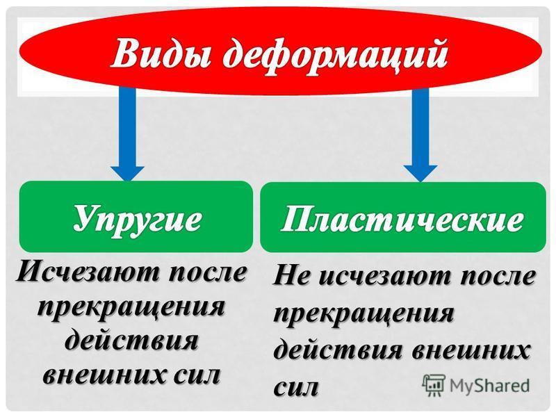 Исчезают после прекращения действия внешних сил Не исчезают после прекращения действия внешних сил