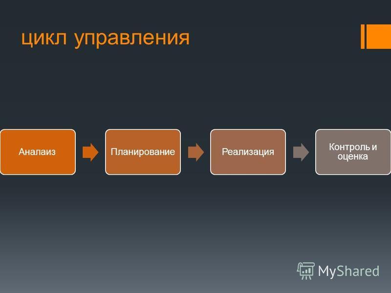 цикл управления Аналаиз ПланированиеРеализация Контроль и оценка