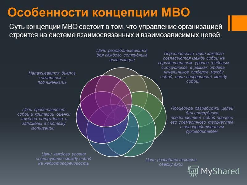Особенности концепции МВО Суть концепции МВО состоит в том, что управление организацией строится на системе взаимосвязанных и взаимозависимых целей. Цели разрабатываются для каждого сотрудника организации Цели разрабатываются сверху вниз Процедура ра