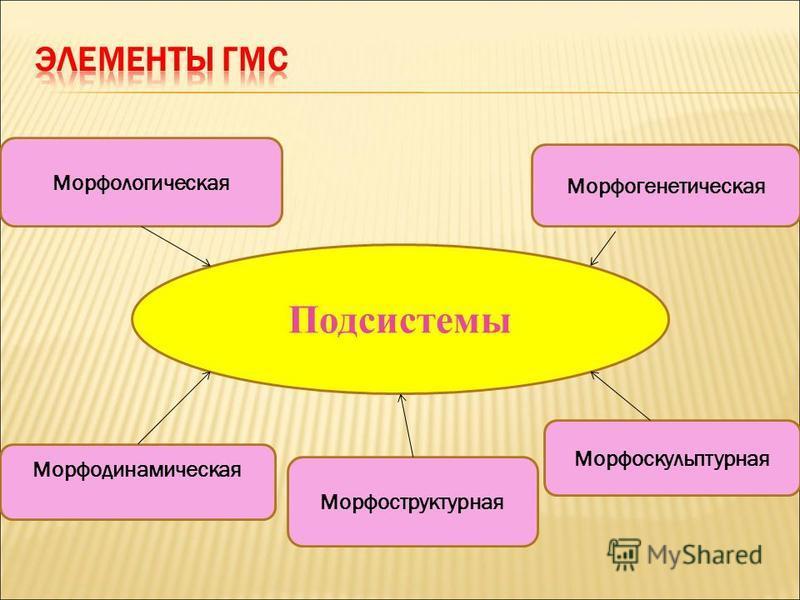 Подсистемы Морфологическая Морфогенетическая Морфодинамическая Морфоструктурная Морфоскульптурная