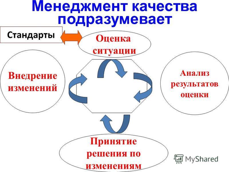 Менеджмент качества подразумевает Оценка ситуации Анализ результатов оценки Принятие решения по изменениям Внедрение изменений Стандарты