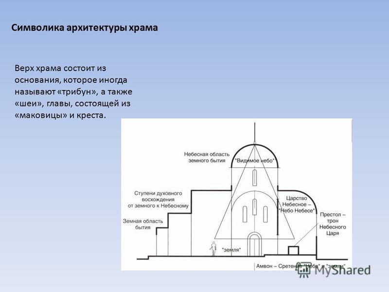 Символика архитектуры храма Верх храма состоит из основания, которое иногда называют «трибун», а также «шеи», главы, состоящей из «маковицы» и креста.