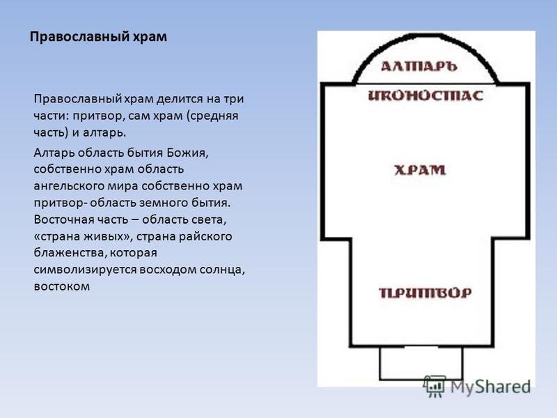 Православный храм Православный храм делится на три части: притвор, сам храм (средняя часть) и алтарь. Алтарь область бытия Божия, собственно храм область ангельского мира собственно храм притвор- область земного бытия. Восточная часть – область света