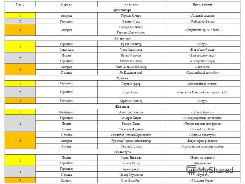 Место СтранаУчастник Произведение Архитектура 1Австрия Герман Кучера«Лыжный стадион» 2Германия Вернер Марх«Райхшпортфельд» 3Австрия Герберт Кастингер Герман Штигхольцер «Спортивная арена в Вене» Литература 1 Германия Франц Зондигер«Бегун» Финляндия У