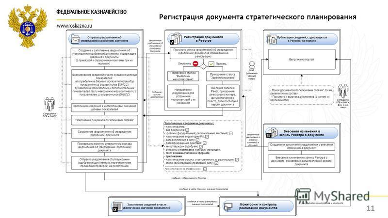 11 Регистрация документа стратегического планирования