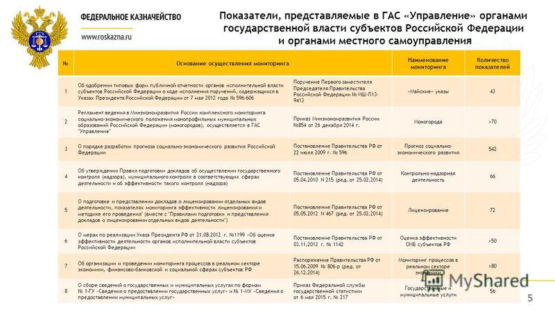 Показатели, представляемые в ГАС «Управление» органами государственной власти субъектов Российской Федерации и органами местного самоуправления Основание осуществления мониторинга Наименование мониторинга Количество показателей 1 Об одобрении типовых
