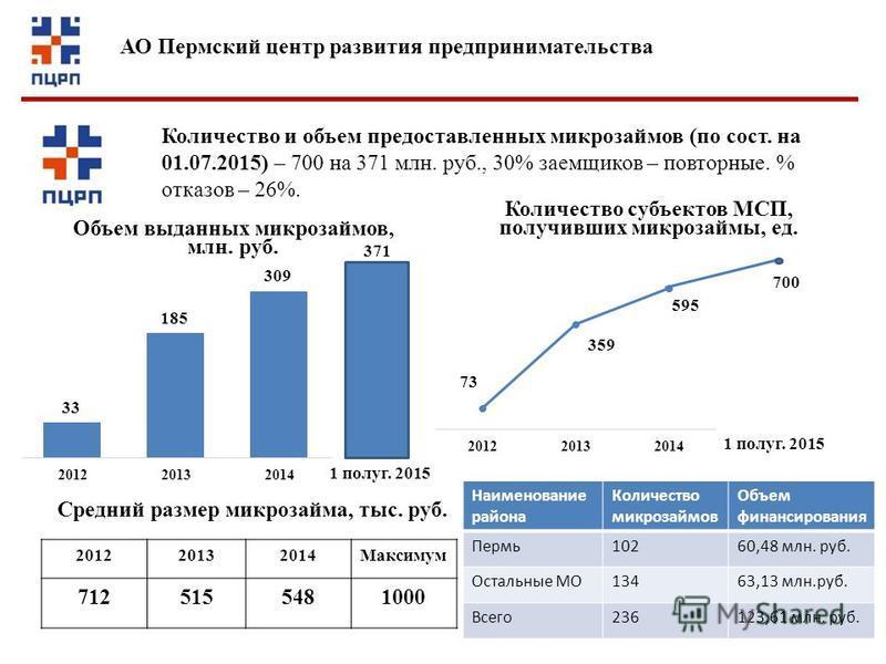 201220132014Максимум 7125155481000 Средний размер микрозайма, тыс. руб. 1 полуг. 2015 700 Количество и объем предоставленных микрозаймов (по сост. на 01.07.2015) – 700 на 371 млн. руб., 30% заемщиков – повторные. % отказов – 26%. Наименование района