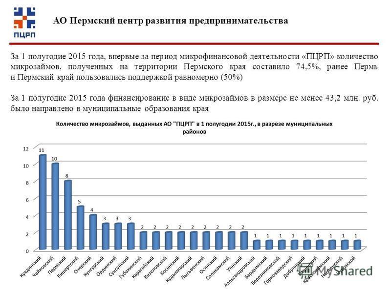 За 1 полугодие 2015 года, впервые за период микрофинансовой деятельности «ПЦРП» количество микрозаймов, полученных на территории Пермского края составило 74,5%, ранее Пермь и Пермский край пользовались поддержкой равномерно (50%) За 1 полугодие 2015