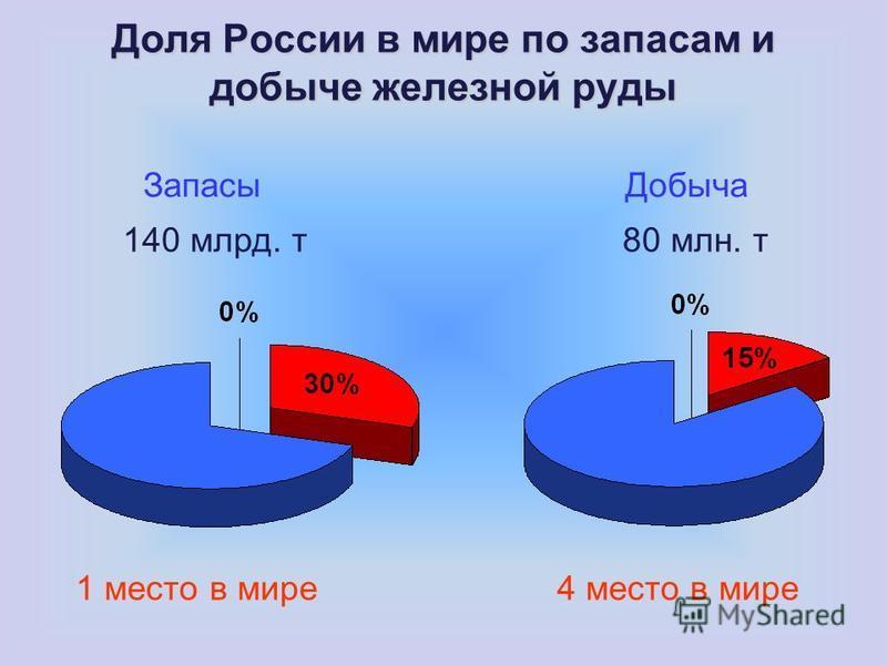 Доля России в мире по запасам и добыче железной руды Запасы Добыча 140 млрд. т 80 млн. т 1 место в мире 4 место в мире