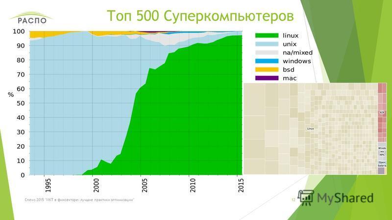Топ 500 Суперкомпьютеров 12Cnews 2015 ИКТ в фин секторе: лучшие практики оптимизации