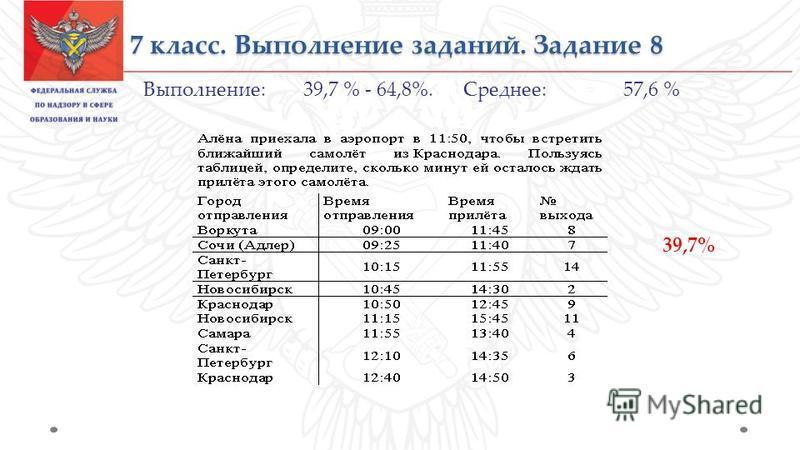7 класс. Выполнение заданий. Задание 8 Выполнение: 39,7 % - 64,8%. Среднее: 57,6 % 39,7%