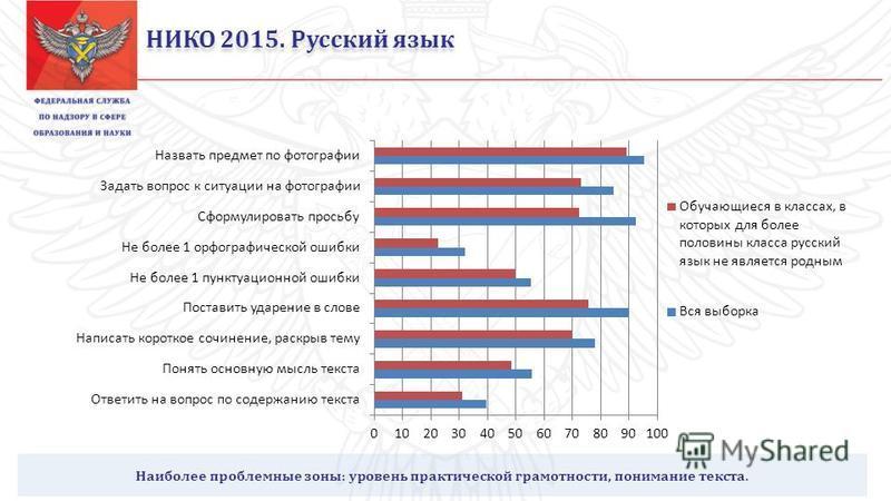 НИКО 2015. Русский язык Наиболее проблемные зоны: уровень практической грамотности, понимание текста.