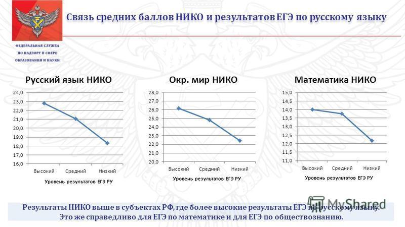 Связь средних баллов НИКО и результатов ЕГЭ по русскому языку Результаты НИКО выше в субъектах РФ, где более высокие результаты ЕГЭ по русскому языку. Это же справедливо для ЕГЭ по математике и для ЕГЭ по обществознанию.