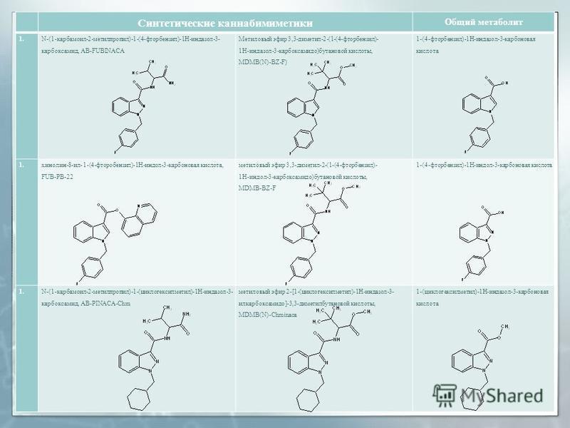 Синтетические каннабимиметики Общий метаболит 1. N-(1-карбамоил-2-метилпропил)-1-(4-фторбензил)-1H-индазол-3- карбоксамид, AB FUBINACA Метиловый эфир 3,3-диметил-2-(1-(4-фторбензил)- 1H-индазол-3-карбоксамидо)бутановой кислоты, MDMB(N)-BZ-F) 1-(4-фто