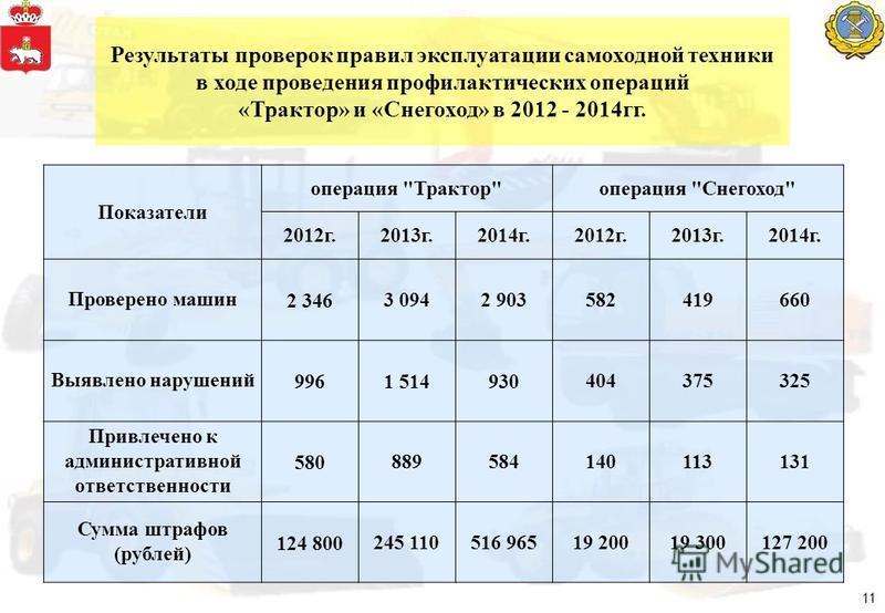 Результаты проверок правил эксплуатации самоходной техники в ходе проведения профилактических операций «Трактор» и «Снегоход» в 2012 - 2014 гг. Показатели операция