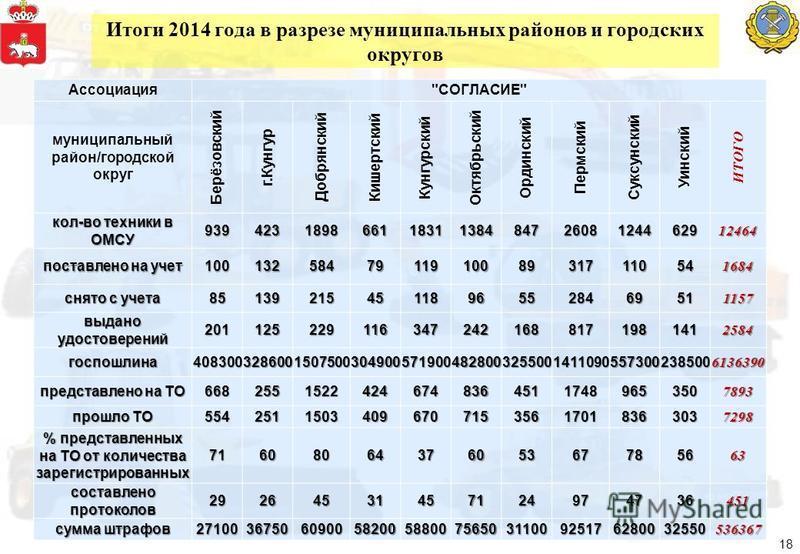 Итоги 2014 года в разрезе муниципальных районов и городских округов 18 Ассоциация