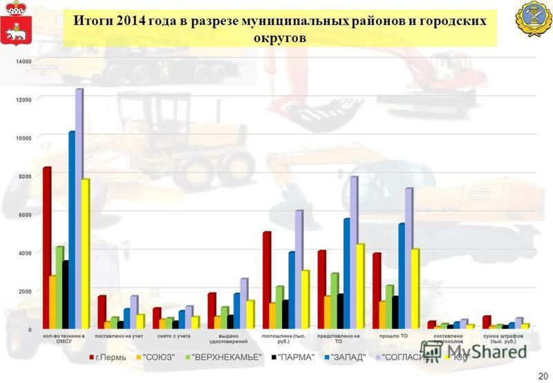 Итоги 2014 года в разрезе муниципальных районов и городских округов 20