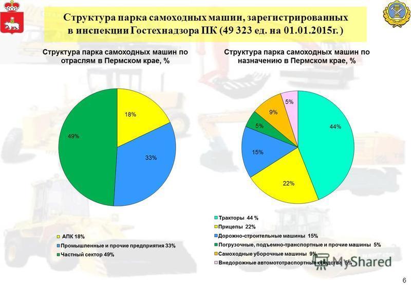 Структура парка самоходных машин, зарегистрированных в инспекции Гостехнадзора ПК (49 323 ед. на 01.01.2015 г. ) 6