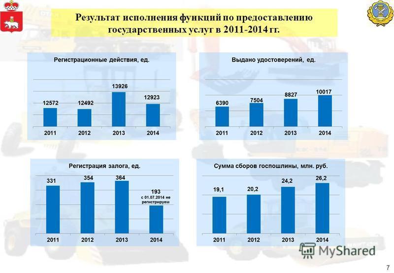 Результат исполнения функций по предоставлению государственных услуг в 2011-2014 гг. 7