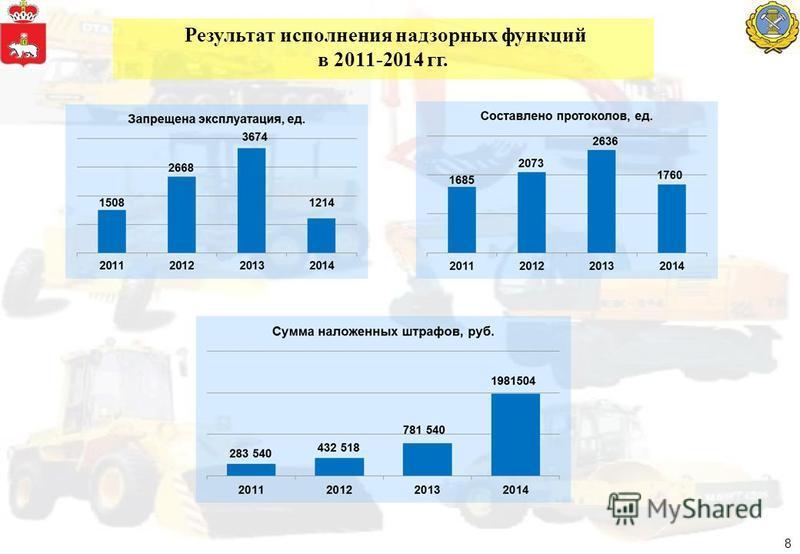 Результат исполнения надзорных функций в 2011-2014 гг. 8