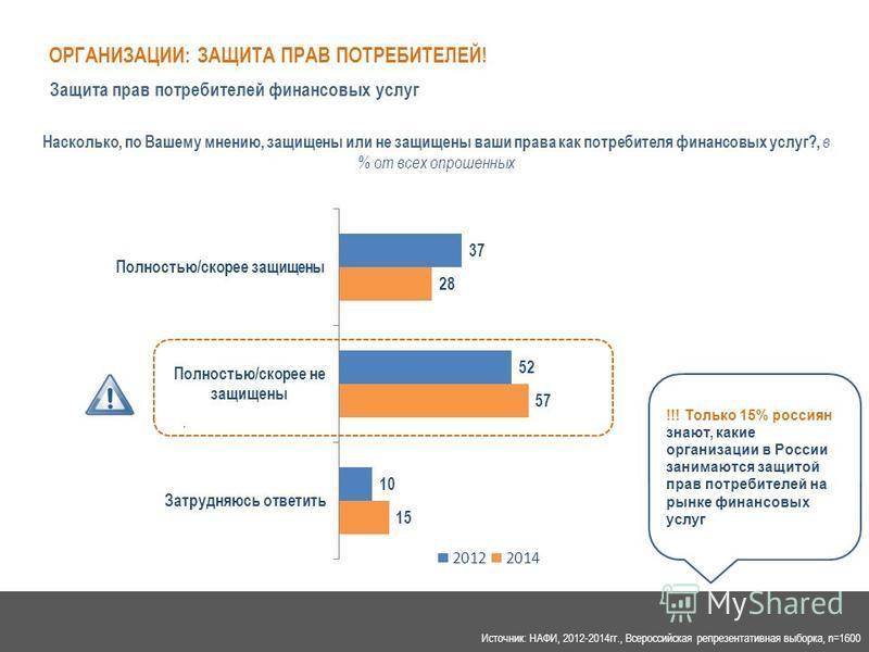 Источник: НАФИ 07.2014 г.. Насколько, по Вашему мнению, защищены или не защищены ваши права как потребителя финансовых услуг?, в % от всех опрошенных !!! Только 15% россиян знают, какие организации в России занимаются защитой прав потребителей на рын