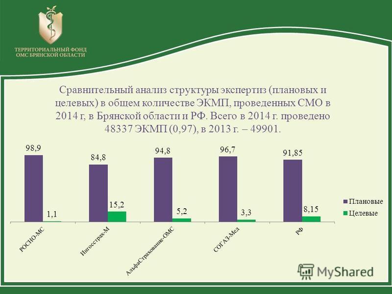 Сравнительный анализ структуры экспертиз (плановых и целевых) в общем количестве ЭКМП, проведенных СМО в 2014 г, в Брянской области и РФ. Всего в 2014 г. проведено 48337 ЭКМП (0,97), в 2013 г. – 49901.