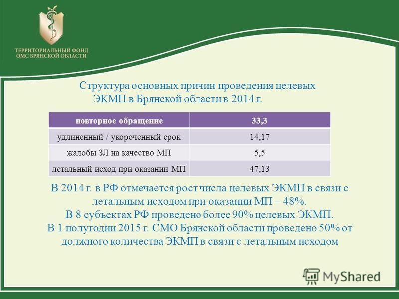 Структура основных причин проведения целевых ЭКМП в Брянской области в 2014 г. повторное обращение 33,3 удлиненный / укороченный срок 14,17 жалобы ЗЛ на качество МП5,5 летальный исход при оказании МП47,13 В 2014 г. в РФ отмечается рост числа целевых