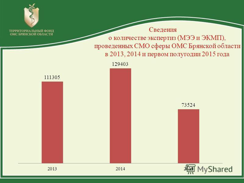 Сведения о количестве экспертиз (МЭЭ и ЭКМП), проведенных СМО сферы ОМС Брянской области в 2013, 2014 и первом полугодии 2015 года