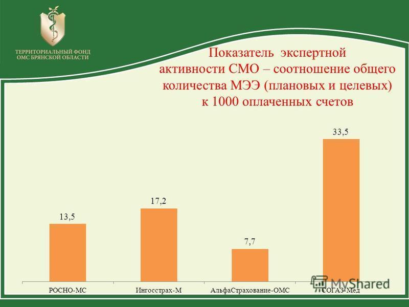 Показатель экспертной активности СМО – соотношение общего количества МЭЭ (плановых и целевых) к 1000 оплаченных счетов