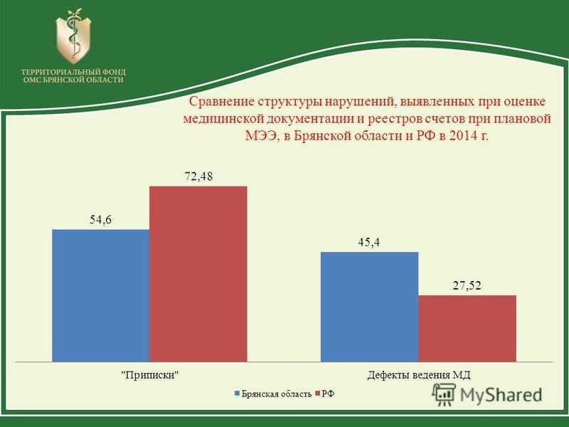 Сравнение структуры нарушений, выявленных при оценке медицинской документации и реестров счетов при плановой МЭЭ, в Брянской области и РФ в 2014 г.