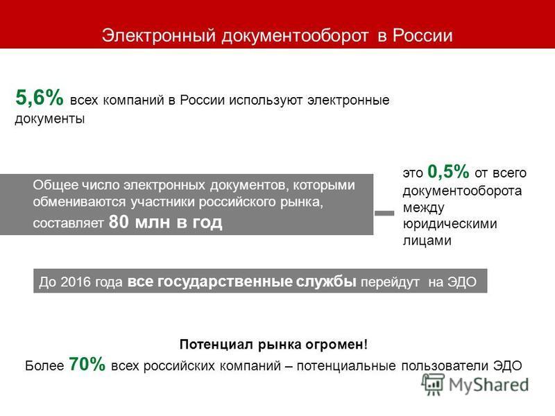 Электронный документооборот в России 5,6% всех компаний в России используют электронные документы Общее число электронных документов, которыми обмениваются участники российского рынка, составляет 80 млн в год это 0,5% от всего документооборота между