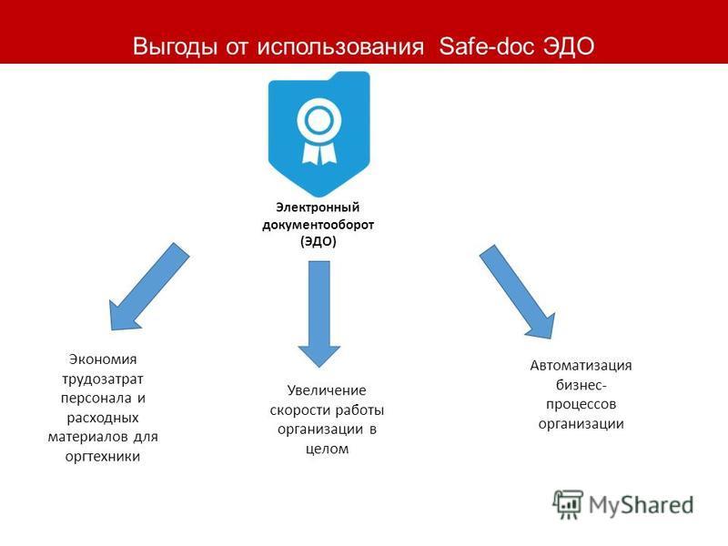 Выгоды от использования Safe-doc ЭДО Электронный документооборот (ЭДО) Экономия трудозатрат персонала и расходных материалов для оргтехники Увеличение скорости работы организации в целом Автоматизация бизнес- процессов организации