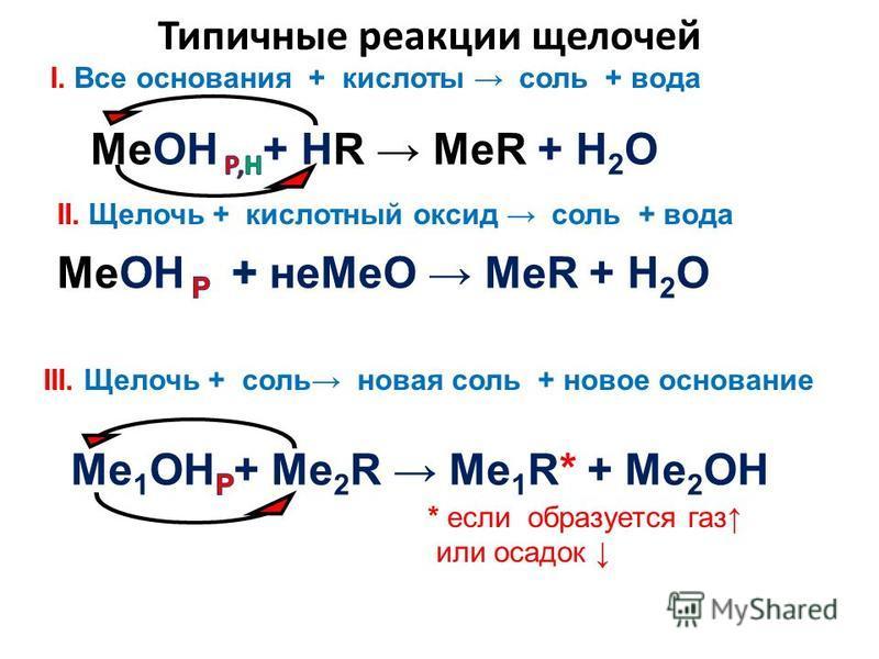 Типичные реакции щелочей I. Все основания + кислоты соль + вода II. Щелочь + кислотный оксид соль + вода III. Щелочь + соль новая соль + новое основание * если образуется газ или осадок