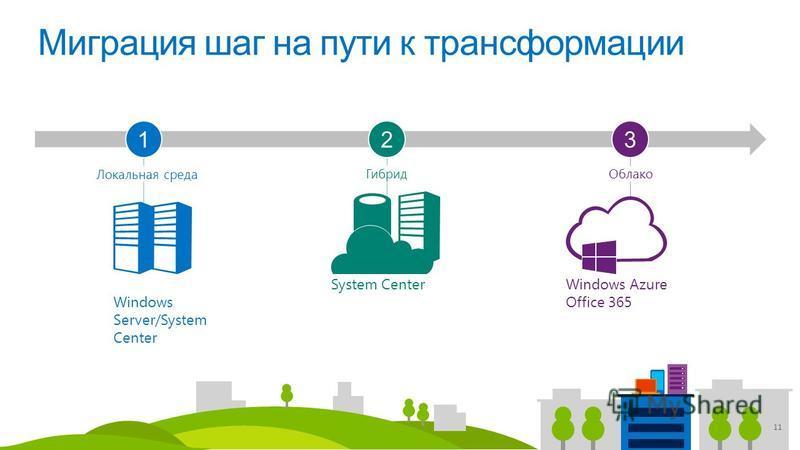 Windows Server/System Center Локальная среда System Center Гибрид Windows Azure Office 365 Облако 11 Миграция шаг на пути к трансформации 312