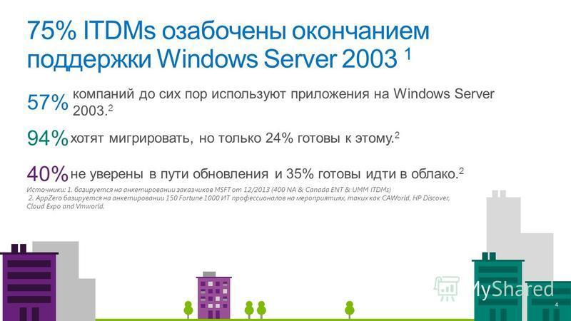 75% ITDMs озабочены окончанием поддержки Windows Server 2003 1 Источники: 1. базируется на анкетировании заказчиков MSFT от 12/2013 (400 NA & Canada ENT & UMM ITDMs) 2. AppZero базируется на анкетировании 150 Fortune 1000 ИТ профессионалов на меропри