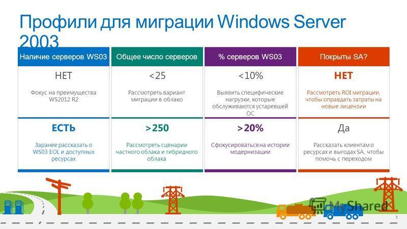 Профили для миграции Windows Server 2003 Наличие серверов WS03 НЕТ Фокус на преимущества WS2012 R2 ЕСТЬ Заранее рассказать о WS03 EOL и доступных ресурсах Общее число серверов <25 Рассмотреть вариант миграции в облако >250 Рассмотреть сценарии частно