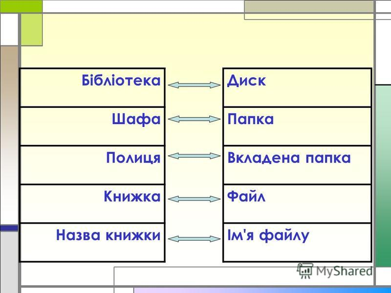 Бібліотека Шафа Полиця Книжка Назва книжки Диск Папка Вкладена папка Файл Ім'я файлу