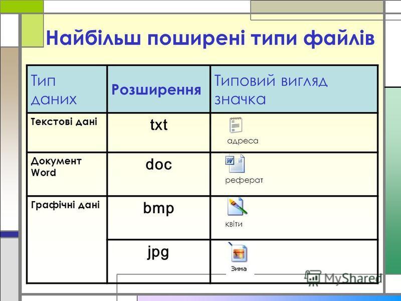 Найбільш поширені типи файлів Тип даних Розширення Типовий вигляд значка Текстові дані txt адреса Документ Word doc реферат Графічні дані bmp квіти jpg