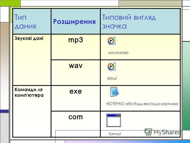 Тип даних Розширення Типовий вигляд значка Звукові дані mp3 колискова wav вірші Команди ля комп'ютера exe NOTEPAD, або будь-яка інша картинка com format