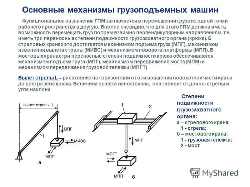 Основные механизмы грузоподъемных машин Функциональное назначение ГПМ заключается в перемещении груза из одной точки рабочего пространства в другую. Вполне очевидно, что для этого ГПМ должна иметь возможность перемещать груз по трем взаимно перпендик