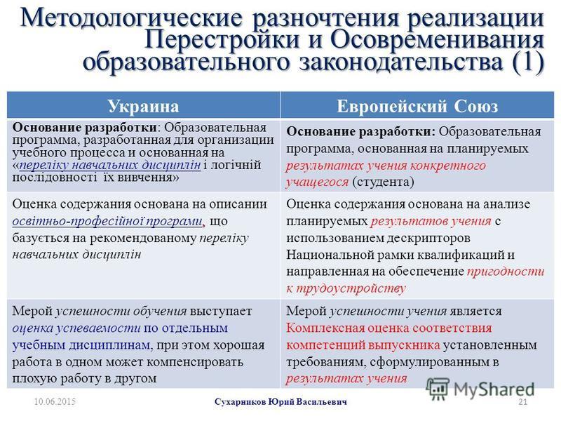 Методологические разночтения реализации Перестройки и Осовременивания образовательного законодательства (1) Украина Европейский Союз Основание разработки: Образовательная программа, разработанная для организации учебного процесса и основанная на «пер