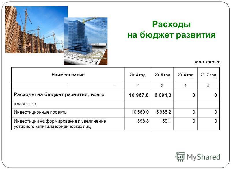 Расходы на бюджет развития Наименование 2014 год 2015 год 2016 год 2017 год 12345 Расходы на бюджет развития, всего 10 967,86 094,300 в том числе: Инвестиционные проекты 10 569,05 935,200 Инвестиции на формирование и увеличение уставного капитала юри